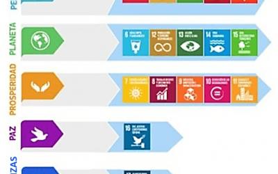Rasgos clave de los Objetivos de Desarrollo Sostenible